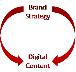 Brand Strategy and Digital Content