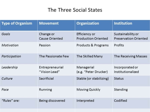 The Three Social States